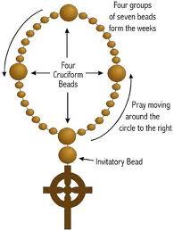 Anglican rosary