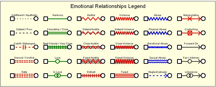 Emotional-relationships